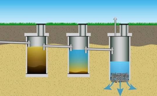 Od czego zależy właściwe funkcjonowanie drenażowej oczyszczalni ścieków?